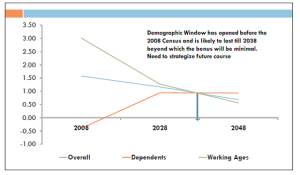graph-of-demographic-trend